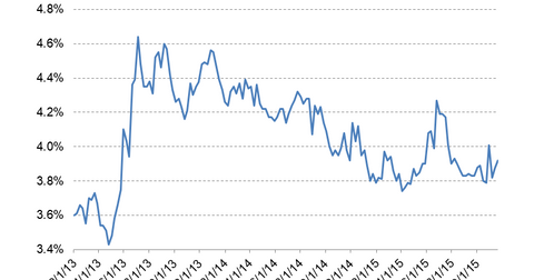 uploads/2015/11/Mortgage-Rates4.png