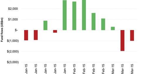 uploads/2015/03/US-High-Yield-Bond-Fund-Flows41.jpg