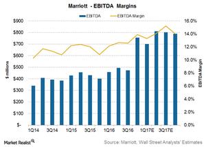 uploads/2017/05/Marriott-Margins-1.png