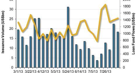uploads/2013/08/US-Leveraged-Loan-Market-2013-08-21.jpg