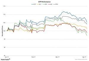 uploads///Chart  ETFs