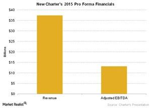 uploads/2016/04/Telecom-New-Charters-2015-Pro-Forma-Financials-1.jpg