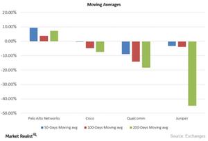 uploads/2015/09/Moving-Averages51.png