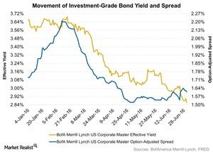 uploads/2016/07/Movement-of-Investment-Grade-Bond-Yield-and-Spread-2016-07-06-1.jpg