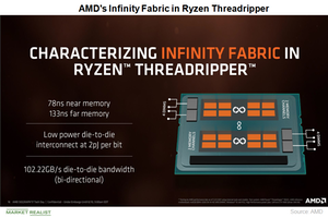 Amd S Infinity Fabric Technology Inside Ryzen Threadripper Two