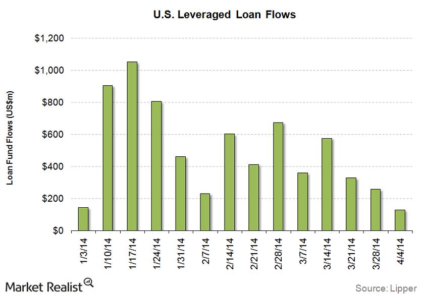 uploads///LL funds Flow