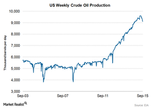 uploads/2015/09/US-crude-oil-production51.png