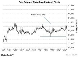 uploads/2016/09/Gold-Futures-Three-Day-Chart-and-Pivots-2016-09-21-2-1.jpg