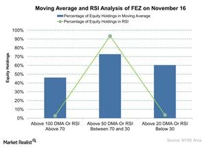 uploads/2015/11/Moving-Average-and-RSI-Analysis-of-FEZ-on-November-16-2015-11-171.jpg