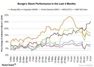 uploads/2016/07/Bunges-Stock-Performance-in-the-Last-4-Months-2016-07-07-1.jpg