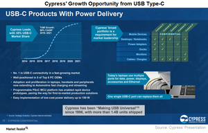 uploads/2017/07/A9_Semiconductors_CY_USB-Type-C-opportunity-1.png