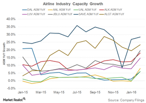 uploads///Airline Industry Capacity