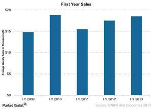uploads/2015/04/First-Year-Sales-2015-03-301.jpg