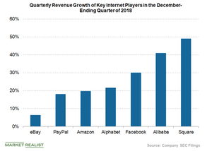 uploads/2019/03/revenue-growth-of-internet-players-1.png