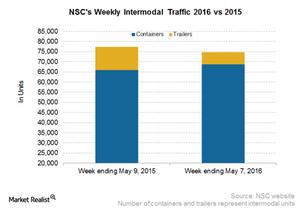 uploads/2016/05/NSC-Intermodal21.png