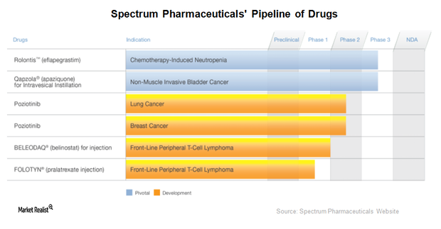 uploads///Spectrum Pharmaceuticals Pipeline