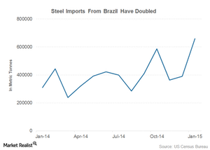 uploads/2015/03/changing-dynamics-brazil-steel-exports1.png