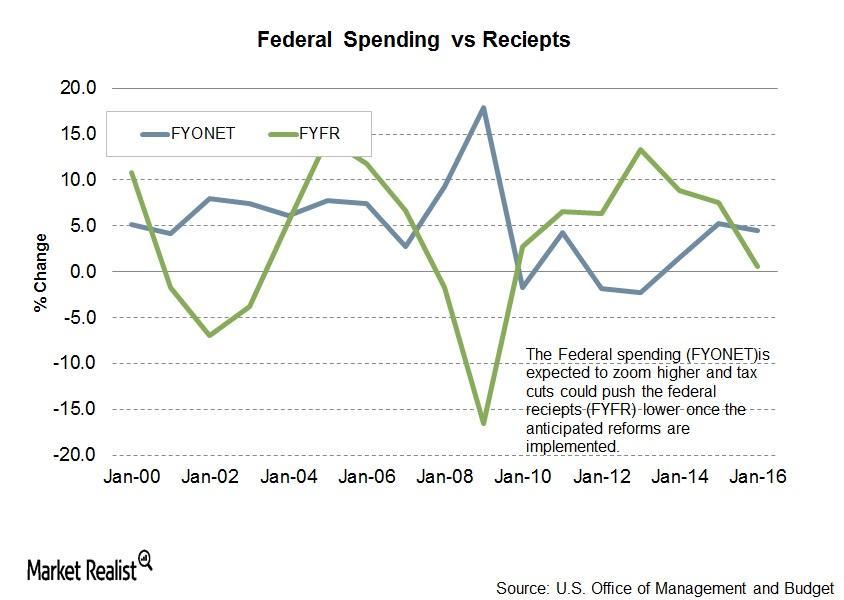 uploads///FED spending