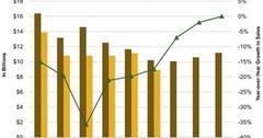 uploads///Bunges Revenue versus Estimates