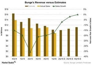 uploads/2016/07/Bunges-Revenue-versus-Estimates-2016-07-19-1.jpg