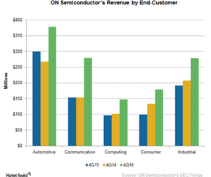 uploads/2017/02/A1_Semiconductors_ON_4Q16-Revenue-by-end-market-1.png