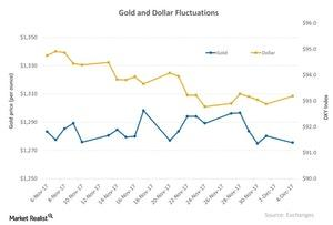 uploads/2017/12/Gold-and-Dollar-Fluctuations-2017-12-05-1.jpg