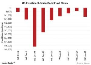 uploads/2016/02/US-Investment-Grade-Bond-Fund-Flows-2016-02-021.jpg