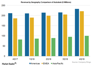 uploads/2018/03/ADSK_Revenue-by-geography-1.png