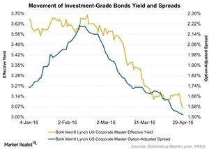 uploads/2016/05/Movement-of-Investment-Grade-Bonds-Yield-and-Spreads-2016-05-031.jpg