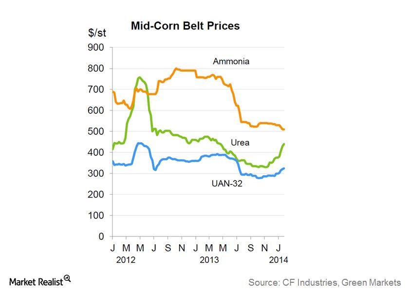 uploads///Mid corn belt fertilizer prices