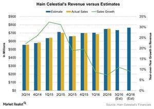 uploads/2016/04/Hain-Celestials-Revenue-versus-Estimates-2016-04-291.jpg