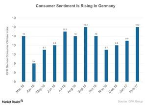 uploads///Consumer Sentiment Is Rising In Germany