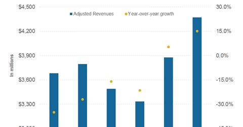 uploads/2017/01/part-2-revenues-2-1.png