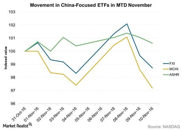 uploads///Movement in China Focused ETFs in MTD November