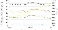 uploads///Stock Prices