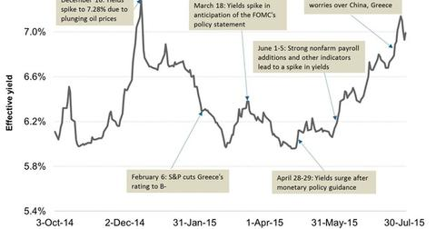 uploads/2015/08/Junk-Bond-Yields-in-2014-and-20151.jpg