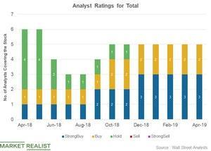 uploads/2019/04/Analyst-ratings-15-1.jpg