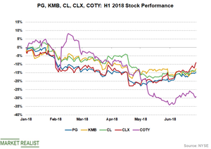 uploads///CPG Stocks