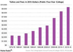 uploads/2016/08/rising-average-tuition-fees-in-the-US-1.jpg