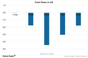 uploads/2015/04/SP-fund-flows1.png