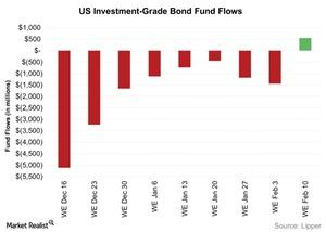 uploads/2016/02/US-Investment-Grade-Bond-Fund-Flows-2016-02-161.jpg