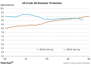 uploads/2016/03/US-crude-oil-production21.png