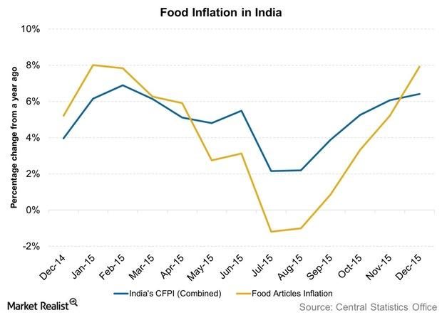 uploads///Food Inflation in India