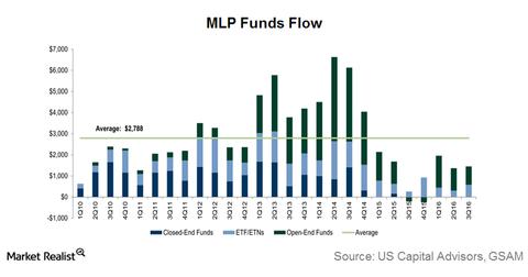 uploads/2016/11/MLP-Fund-flow-2-1.png