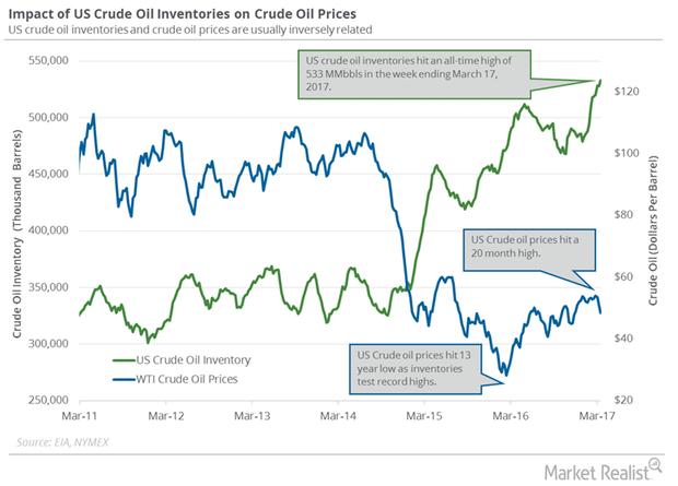 uploads///oil and price