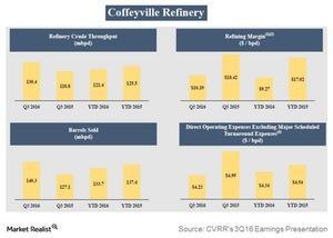 uploads/2016/11/coffeyville-refinery-1.jpg