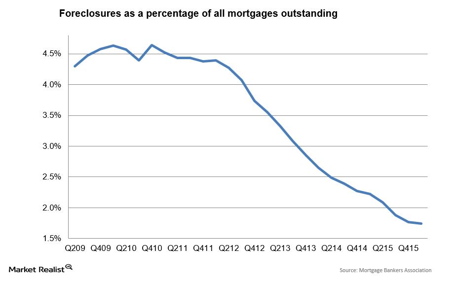 uploads///Foreclosure percent
