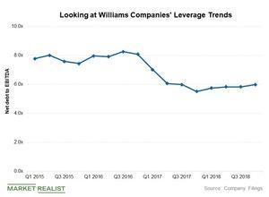 uploads///WMB leverage