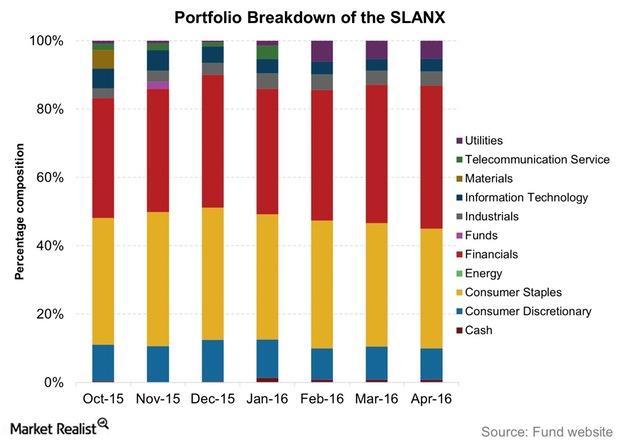 uploads///Portfolio Breakdown of the SLANX