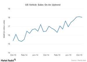 uploads/2015/12/auto-sales1.png